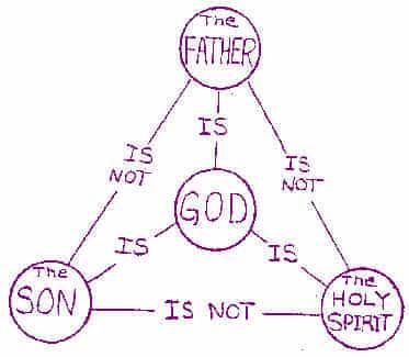 The Trinity Diagram